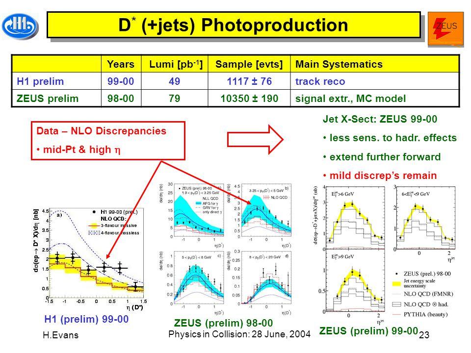 H.Evans Physics in Collision: 28 June, 2004 23 D * (+jets) Photoproduction H1 (prelim) 99-00 ZEUS (prelim) 98-00 ZEUS (prelim) 99-00 Jet X-Sect: ZEUS 99-00 less sens.