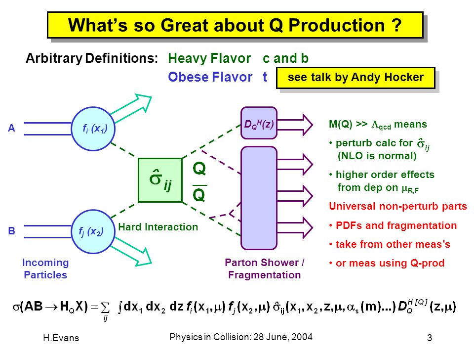 H.Evans Physics in Collision: 28 June, 2004 24 c-Production Scorecard FONLL calc agrees very well with CDF data  but theory errs large Latest HERA meas's ~agree with NLO  no improve w/ FONLL Experiments largely syst dominated  scale w/ stat's .
