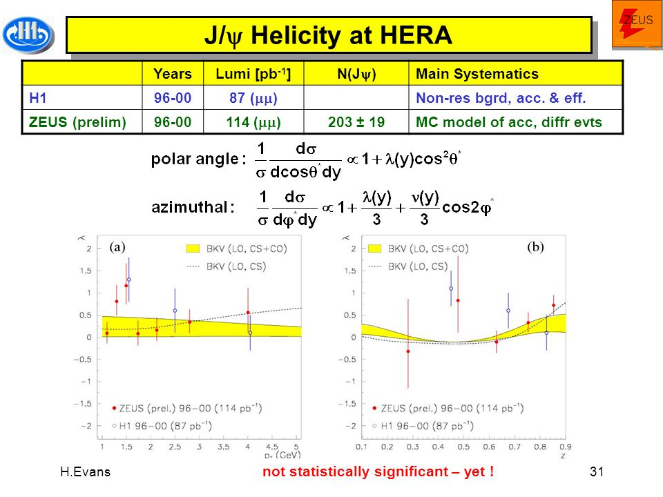 H.Evans Physics in Collision: 28 June, 2004 31 J/  Helicity at HERA YearsLumi [pb -1 ]N(J  )Main Systematics H196-0087 (  )Non-res bgrd, acc.