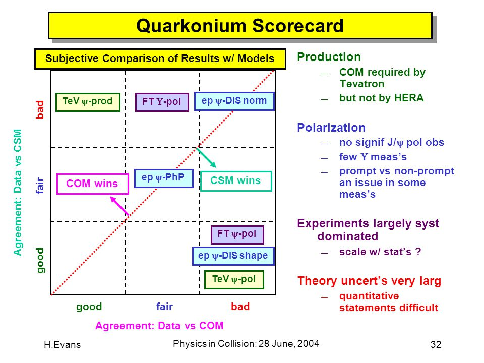 H.Evans Physics in Collision: 28 June, 2004 32 Quarkonium Scorecard Production  COM required by Tevatron  but not by HERA Polarization  no signif J/  pol obs  few  meas's  prompt vs non-prompt an issue in some meas's Experiments largely syst dominated  scale w/ stat's .