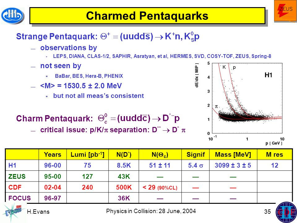 H.Evans Physics in Collision: 28 June, 2004 35 Charmed Pentaquarks Strange Pentaquark:  observations by  LEPS, DIANA, CLAS-1/2, SAPHIR, Asratyan, et al, HERMES, SVD, COSY-TOF, ZEUS, Spring-8  not seen by  BaBar, BES, Hera-B, PHENIX  = 1530.5 ± 2.0 MeV  but not all meas's consistent Charm Pentaquark:  critical issue: p/K/  separation: D **  D *  YearsLumi [pb -1 ]N(D * )N(  c )SignifMass [MeV]M res H196-00758.5K51 ± 115.4  3099 ± 3 ± 512 ZEUS95-0012743K——— CDF02-04240500K< 29 (90%CL) —— FOCUS96-9736K———