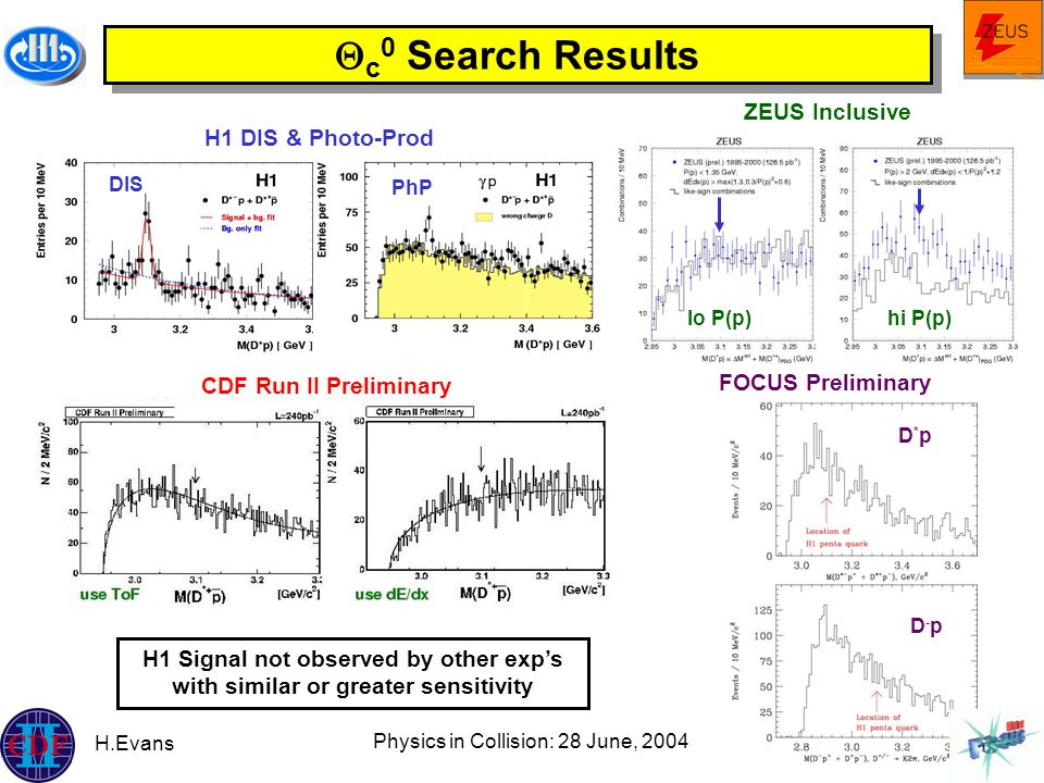 H.Evans Physics in Collision: 28 June, 2004 36  c 0 Search Results DIS PhP H1 DIS & Photo-Prod ZEUS Inclusive lo P(p)hi P(p) CDF Run II Preliminary D*pD*p D-pD-p FOCUS Preliminary H1 Signal not observed by other exp's with similar or greater sensitivity