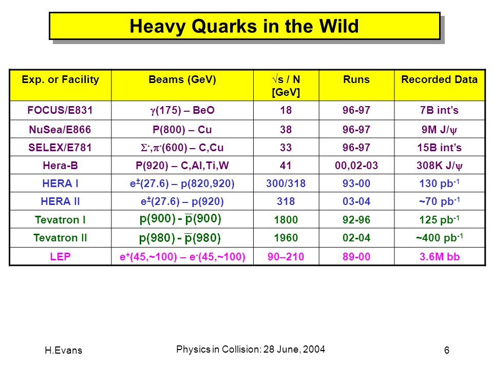 H.Evans Physics in Collision: 28 June, 2004 6 Heavy Quarks in the Wild Exp.
