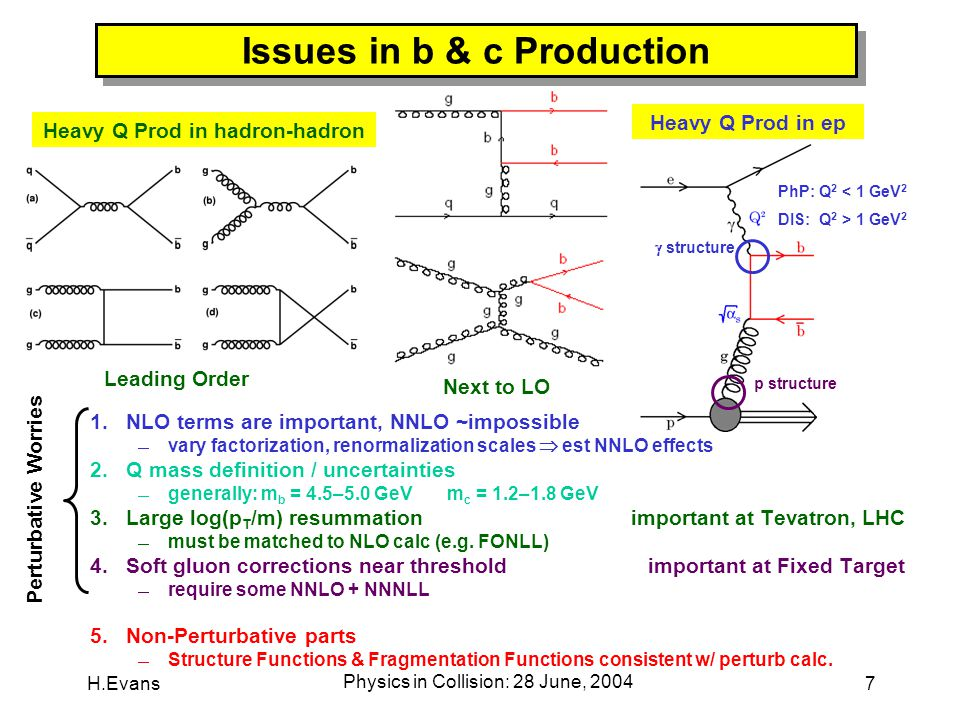 H.Evans Physics in Collision: 28 June, 2004 18 b-Production Scorecard Improved Data-Theory at CDF 1.use B-hadrons20% 2.FONLL calc20% 3.consist fragm20% 4.fragm params20% Agreement slightly worse at HERA  but no huge prob's Experiments largely syst dominated  scale w/ stat's .