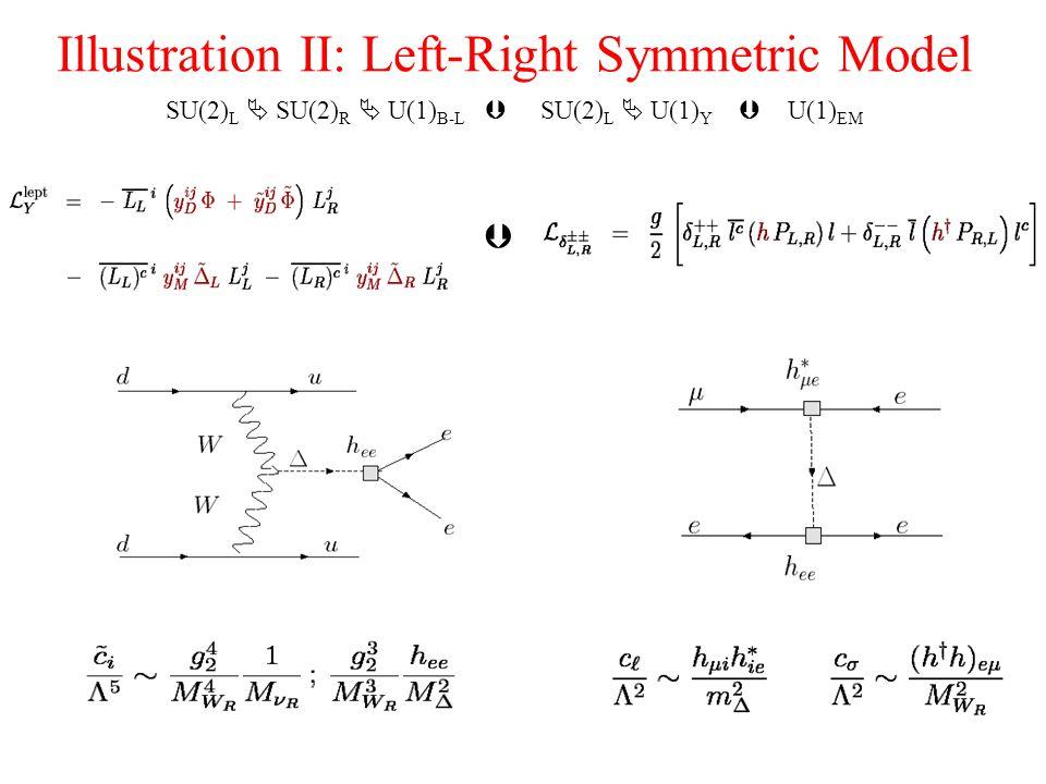 Illustration II: Left-Right Symmetric Model SU(2) L  SU(2) R  U(1) B-L  SU(2) L  U(1) Y  U(1) EM 