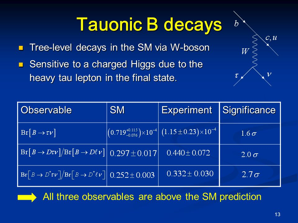 13 Tauonic B decays ObservableSMExperiment All three observables are above the SM predictionSignificance Tree-level decays in the SM via W-boson Tree-level decays in the SM via W-boson Sensitive to a charged Higgs due to the heavy tau lepton in the final state.