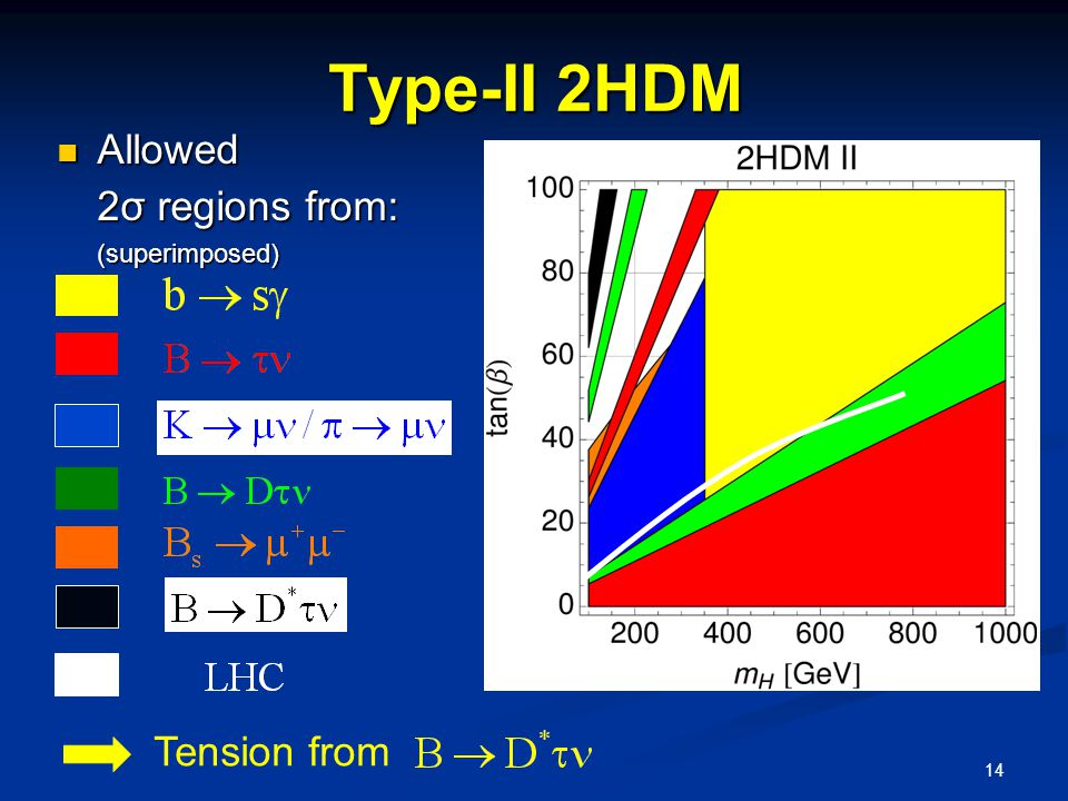 14 Type-II 2HDM Tension from Allowed 2σ regions from: (superimposed) Allowed 2σ regions from: (superimposed)