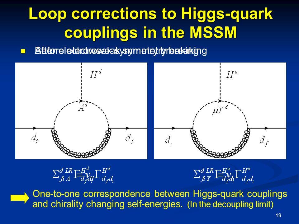 19 Loop corrections to Higgs-quark couplings in the MSSM Before electroweak symmetry breaking After electroweak symmetry breaking One-to-one correspondence between Higgs-quark couplings and chirality changing self-energies.