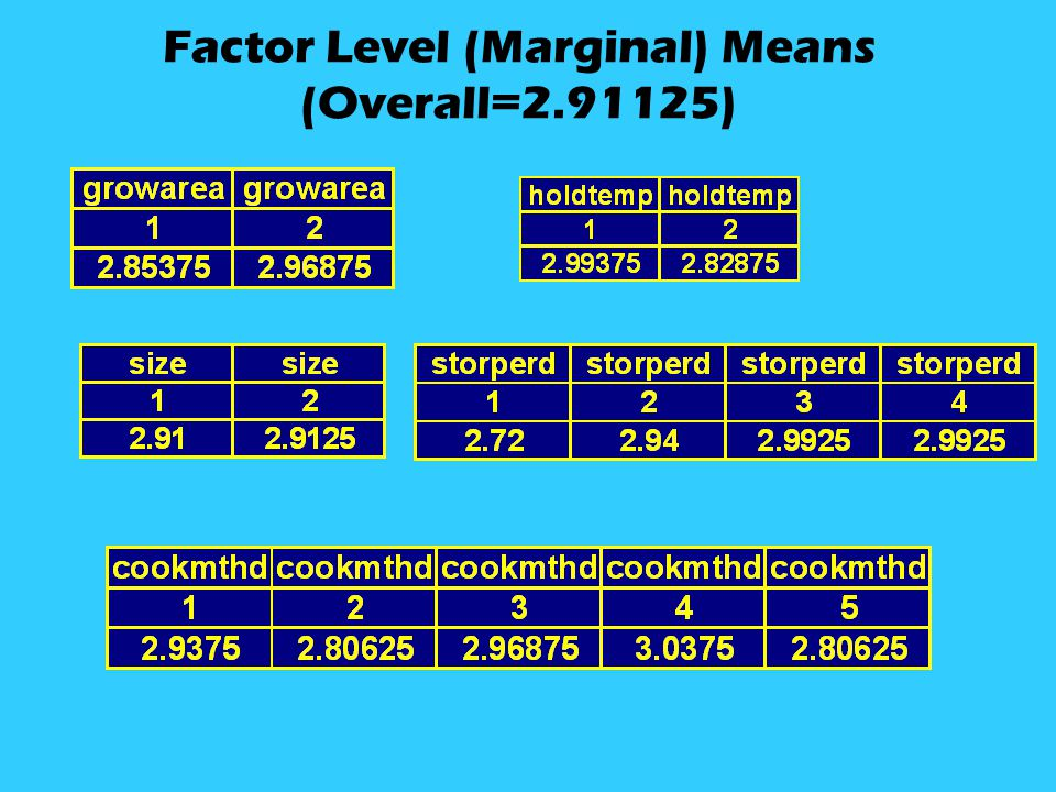 Factor Level (Marginal) Means (Overall=2.91125)