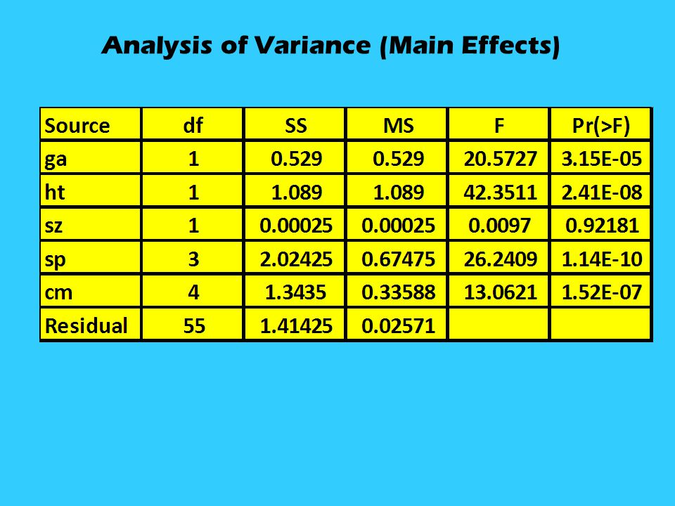 Analysis of Variance (Main Effects)