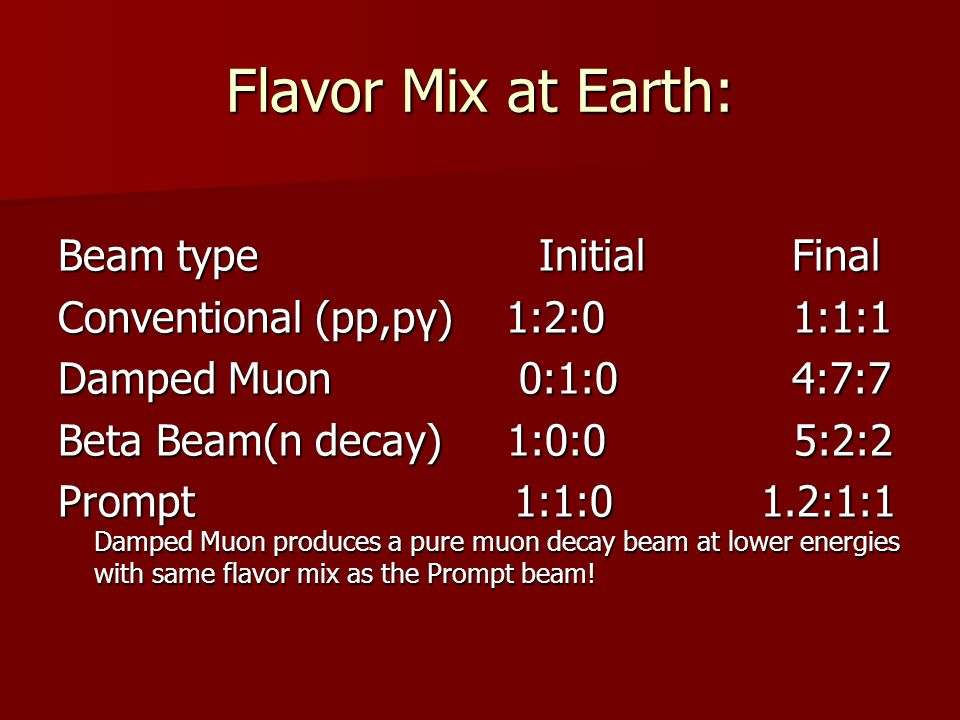 Flavor Mix at Earth: Beam type Initial Final Conventional (pp,pγ) 1:2:0 1:1:1 Damped Muon 0:1:0 4:7:7 Beta Beam(n decay) 1:0:0 5:2:2 Prompt 1:1:0 1.2:1:1 Damped Muon produces a pure muon decay beam at lower energies with same flavor mix as the Prompt beam!