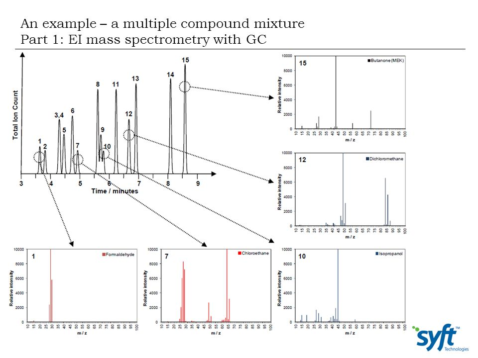 An example – a multiple compound mixture Part 1: EI mass spectrometry with GC