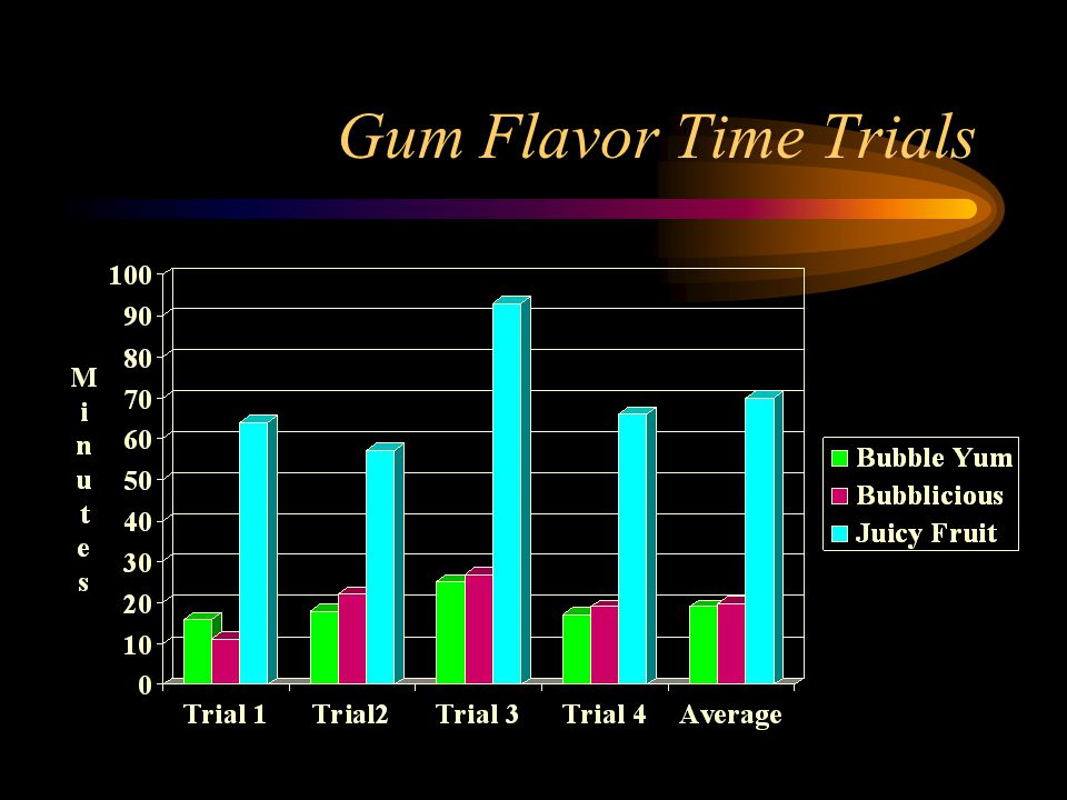 Gum Flavor Time Trials