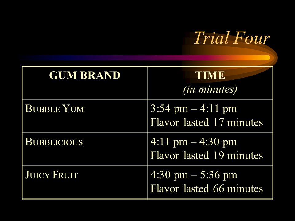 Trial Four GUM BRANDTIME (in minutes) B UBBLE Y UM 3:54 pm – 4:11 pm Flavor lasted 17 minutes B UBBLICIOUS 4:11 pm – 4:30 pm Flavor lasted 19 minutes J UICY F RUIT 4:30 pm – 5:36 pm Flavor lasted 66 minutes