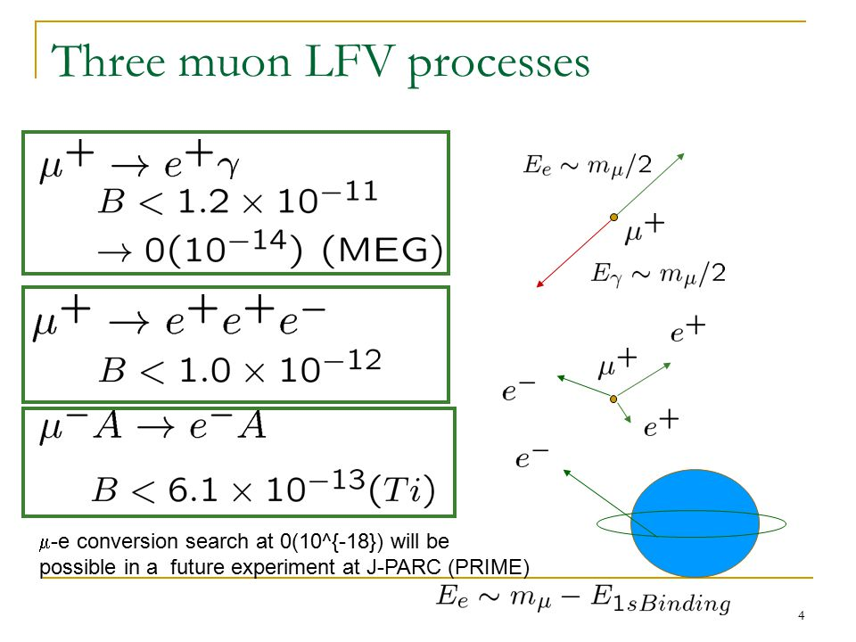 5 Various observables in mu LFV processes  e  Two P-odd and one T-odd asymmetriesExample : A= -1 for the SUSY seesaw model Angular distribution in polarized muon LFV processes  3e