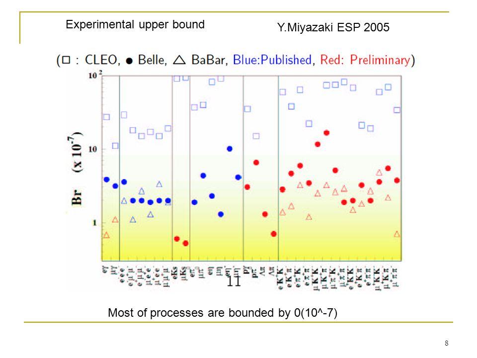 9 Future experimental prospects for tau LFV search e+e- B factory Super KEKB LoI