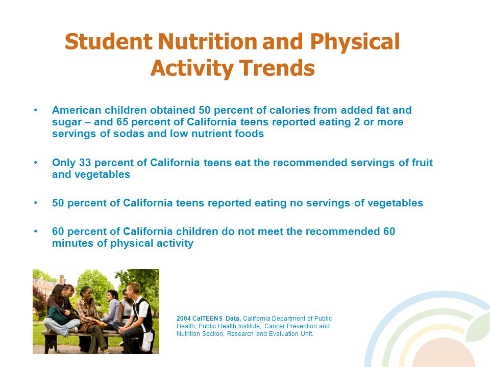 Student Nutrition and Physical Activity Trends American children obtained 50 percent of calories from added fat and sugar – and 65 percent of California teens reported eating 2 or more servings of sodas and low nutrient foods Only 33 percent of California teens eat the recommended servings of fruit and vegetables 50 percent of California teens reported eating no servings of vegetables 60 percent of California children do not meet the recommended 60 minutes of physical activity 2004 CalTEENS Data, California Department of Public Health, Public Health Institute, Cancer Prevention and Nutrition Section, Research and Evaluation Unit.