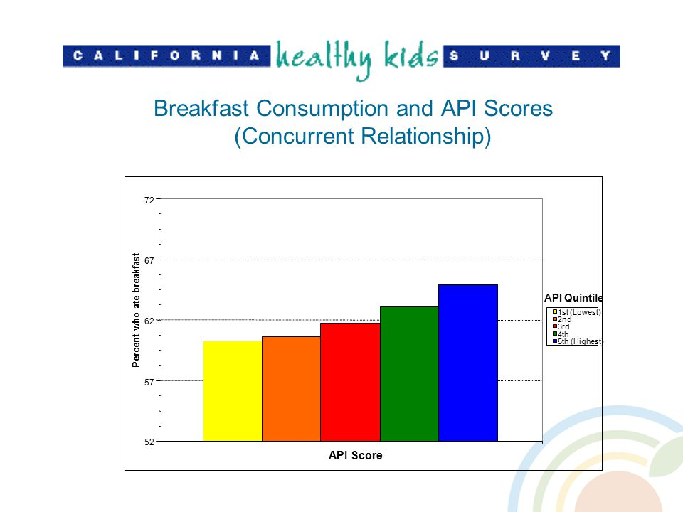 Breakfast Consumption and API Scores (Concurrent Relationship) 52 57 62 67 72 API Score Percent who ate breakfast 1st (Lowest) 2nd 3rd 4th 5th (Highest) API Quintile