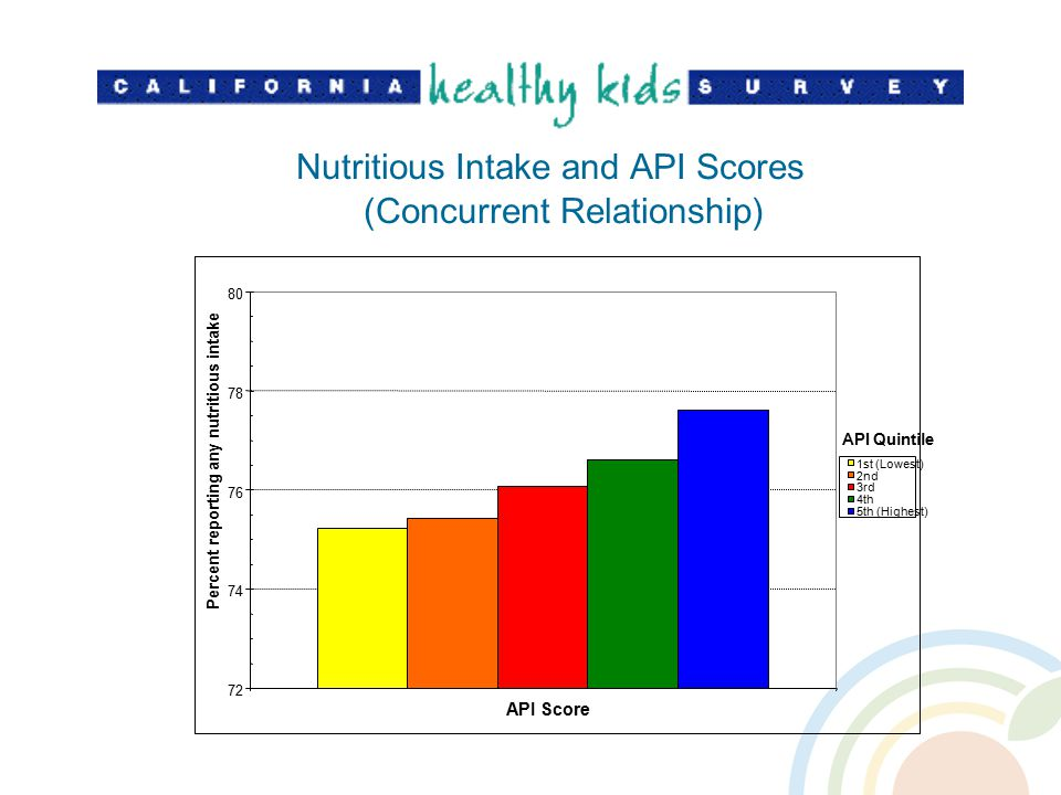 Nutritious Intake and API Scores (Concurrent Relationship) 72 74 76 78 80 API Score Percent reporting any nutritious intake 1st (Lowest) 2nd 3rd 4th 5th (Highest) API Quintile