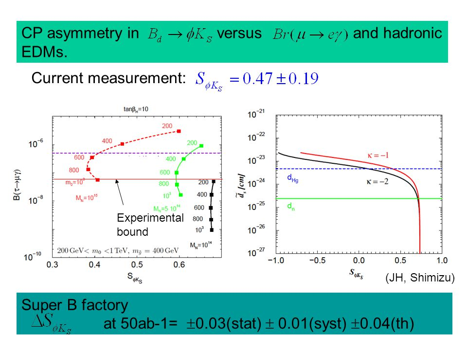 Experimental bound CP asymmetry in versus and hadronic EDMs.