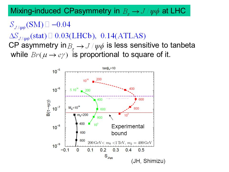 Mixing-induced CPasymmetry in at LHC Experimental bound CP asymmetry in is less sensitive to tanbeta while is proportional to square of it.