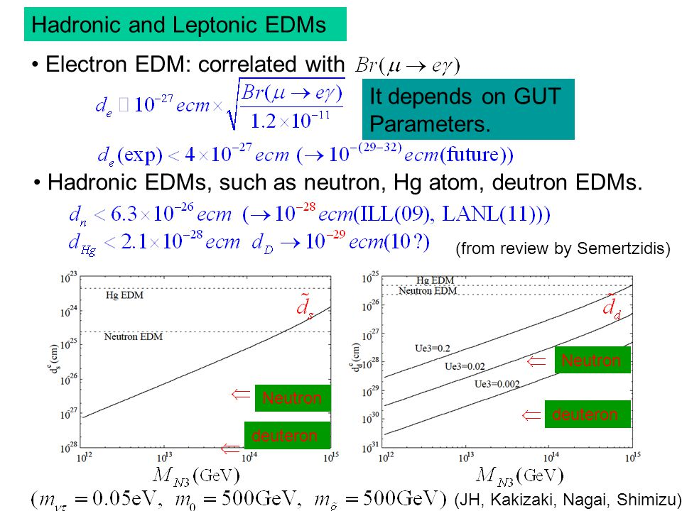 Hadronic and Leptonic EDMs Electron EDM: correlated with It depends on GUT Parameters.