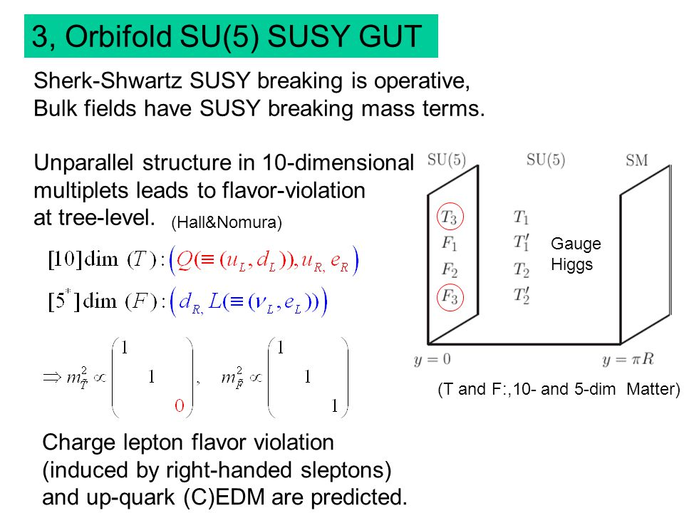 3, Orbifold SU(5) SUSY GUT (T and F:,10- and 5-dim Matter) Gauge Higgs Sherk-Shwartz SUSY breaking is operative, Bulk fields have SUSY breaking mass terms.