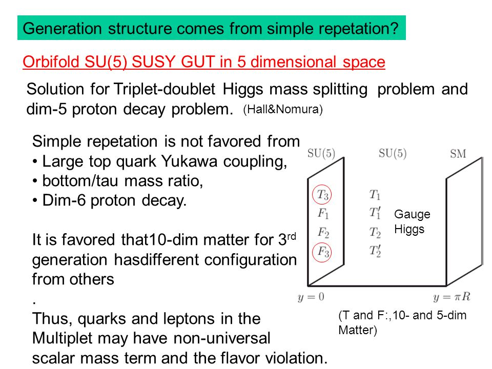 Generation structure comes from simple repetation.