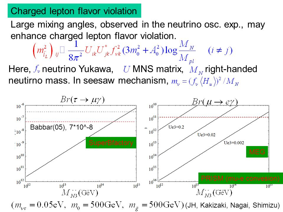 Charged lepton flavor violation Large mixing angles, observed in the neutrino osc.