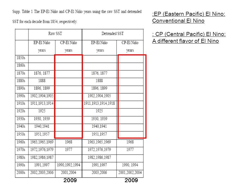 :EP (Eastern Pacific) El Nino: Conventional El Nino : CP (Central Pacific) El Nino: A different flavor of El Nino 2009