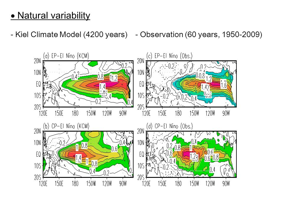  Natural variability - Kiel Climate Model (4200 years)- Observation (60 years, 1950-2009)