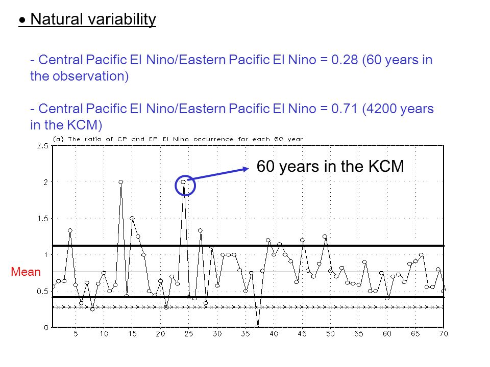  Natural variability - Central Pacific El Nino/Eastern Pacific El Nino = 0.28 (60 years in the observation) - Central Pacific El Nino/Eastern Pacific El Nino = 0.71 (4200 years in the KCM) 60 years in the KCM Mean