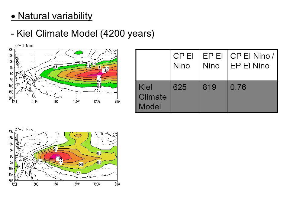  Natural variability CP El Nino EP El Nino CP El Nino / EP El Nino Kiel Climate Model 6258190.76 - Kiel Climate Model (4200 years)