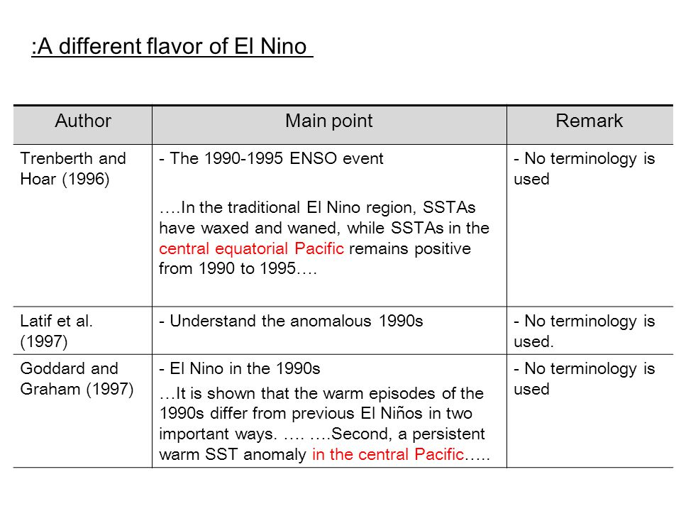 :A different flavor of El Nino AuthorMain pointRemark Trenberth and Hoar (1996) - The 1990-1995 ENSO event ….In the traditional El Nino region, SSTAs have waxed and waned, while SSTAs in the central equatorial Pacific remains positive from 1990 to 1995….