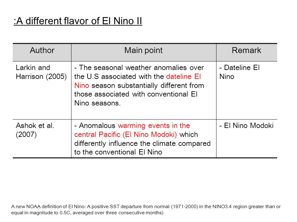:A different flavor of El Nino II AuthorMain pointRemark Larkin and Harrison (2005) - The seasonal weather anomalies over the U.S associated with the dateline El Nino season substantially different from those associated with conventional El Nino seasons.