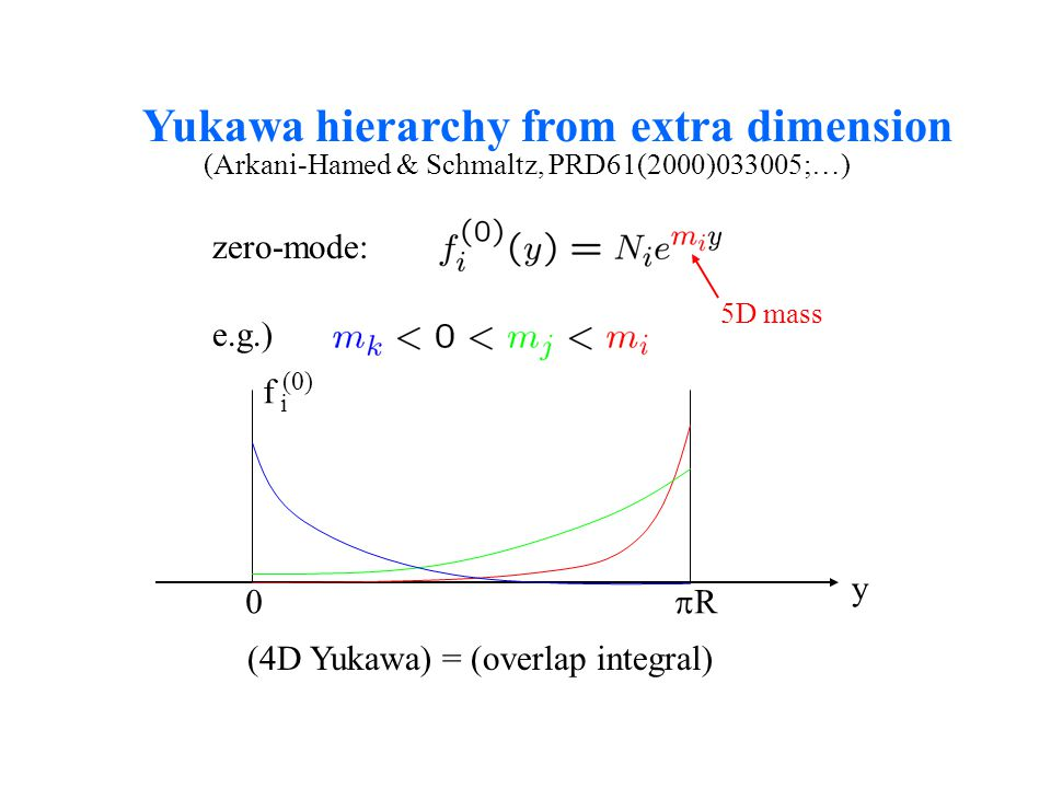 0 RR y f (0) i Yukawa hierarchy from extra dimension e.g.) zero-mode: 5D mass (Arkani-Hamed & Schmaltz, PRD61(2000)033005;…) (4D Yukawa) = (overlap integral)