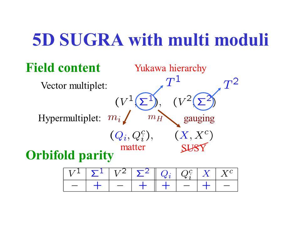 4D effective theory Soft SUSY parameters physical Yukawa coupling (cf.