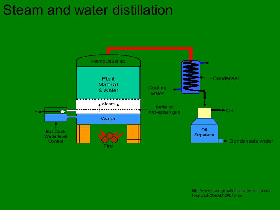 Steam and water distillation http://www.fao.org/inpho/content/documents/v library/ad420e/AD420E15.htm