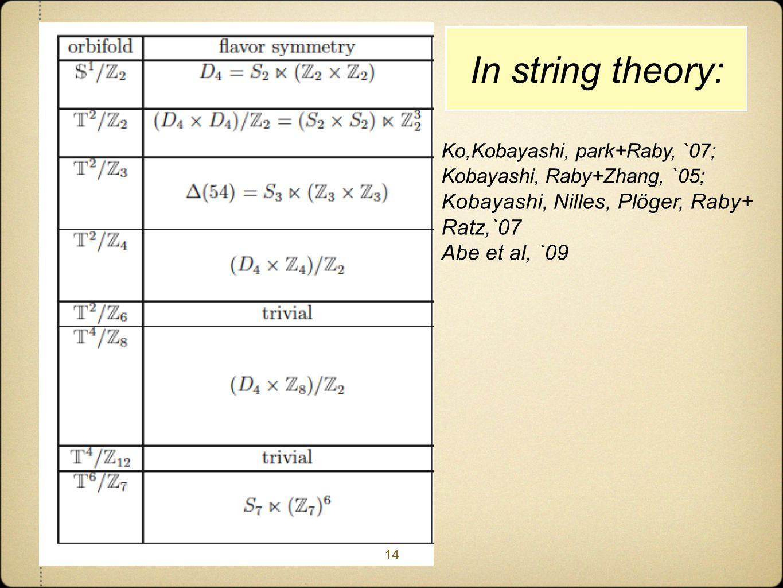 In string theory: 14 Ko,Kobayashi, park+Raby, `07; Kobayashi, Raby+Zhang, `05; Kobayashi, Nilles, Plöger, Raby+ Ratz,`07 Abe et al, `09