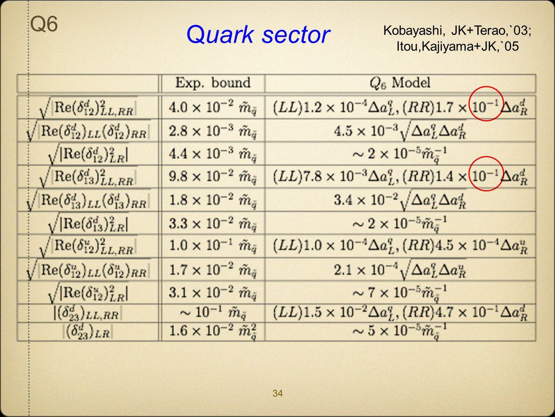 Quark sector Q6 34 Kobayashi, JK+Terao,`03; Itou,Kajiyama+JK,`05