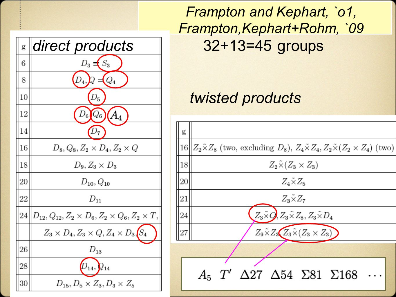 Recent models Frampton and Kephart, `o1, Frampton,Kephart+Rohm, `09 direct products twisted products 32+13=45 groups 9