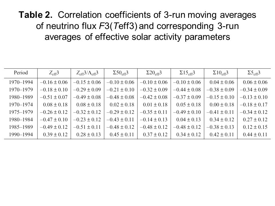 Table 2. Correlation coefficients of 3-run moving averages of neutrino flux F3(Teff3) and corresponding 3-run averages of effective solar activity par