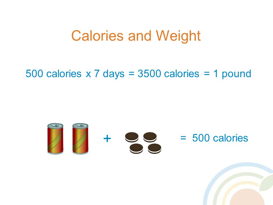 Calories and Weight 500 calories x 7 days = 3500 calories = 1 pound = 500 calories +