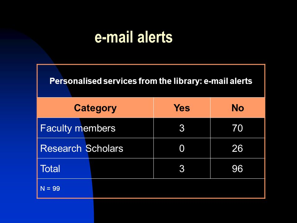 e-mail alerts Personalised services from the library: e-mail alerts CategoryYesNo Faculty members370 Research Scholars026 Total396 N = 99