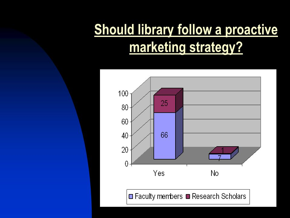 Should library follow a proactive marketing strategy?