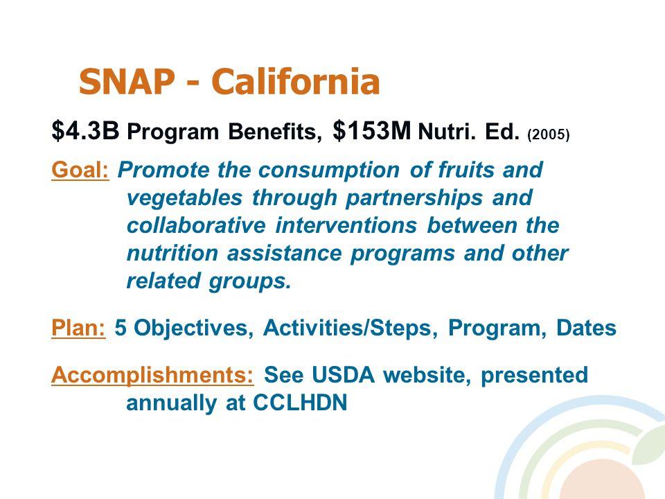 SNAP - California $4.3B Program Benefits, $153M Nutri.