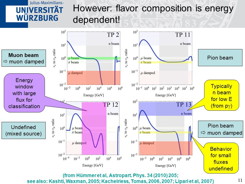 11 However: flavor composition is energy dependent.