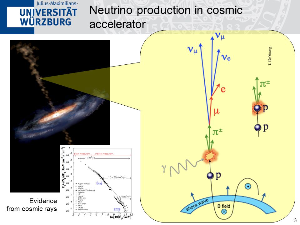 3 Neutrino production in cosmic accelerator Evidence from cosmic rays