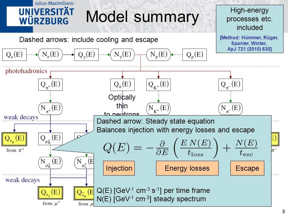 8 Optically thin to neutrons Model summary Hümmer, Maltoni, Winter, Yaguna, Astropart.