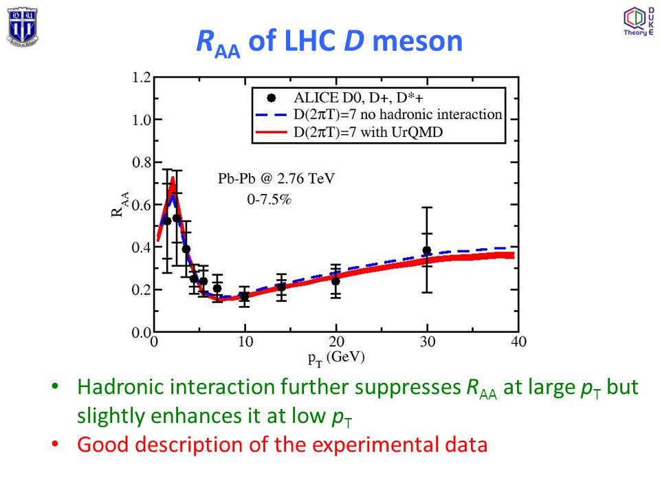 R AA of LHC D meson Hadronic interaction further suppresses R AA at large p T but slightly enhances it at low p T Good description of the experimental